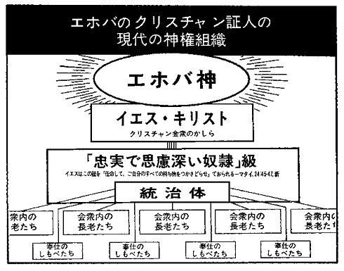 エホバの証人の図